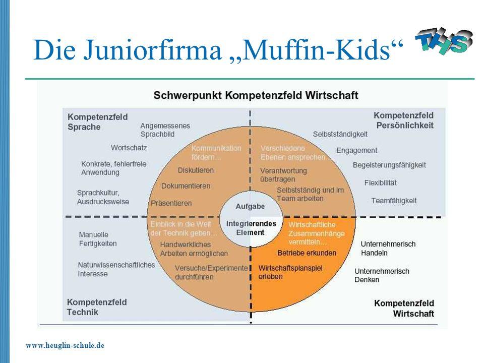 www.heuglin-schule.de Die Juniorfirma Muffin-Kids
