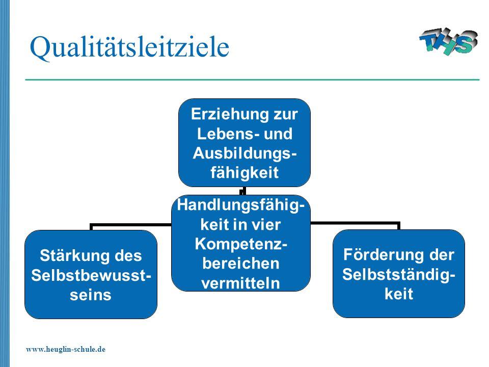 www.heuglin-schule.de Qualitätsleitziele Erziehung zur Lebens- und Ausbildungs- fähigkeit Stärkung des Selbstbewusst- seins Förderung der Selbstständi