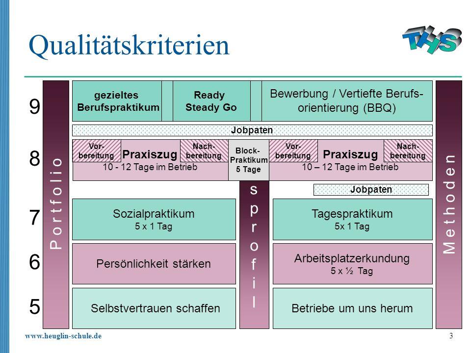 www.heuglin-schule.de 3 Qualitätskriterien P o r t f o l i o Bewerbung / Vertiefte Berufs- orientierung (BBQ) Sozialpraktikum 5 x 1 Tag Tagespraktikum