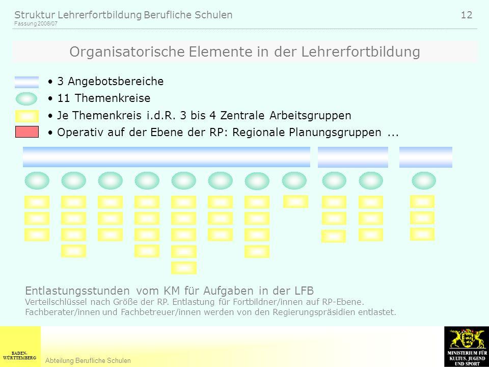 BADEN- WÜRTTEMBERG Abteilung Berufliche Schulen Fassung 2006/07 Struktur Lehrerfortbildung Berufliche Schulen 12 3 Angebotsbereiche 11 Themenkreise Je Themenkreis i.d.R.