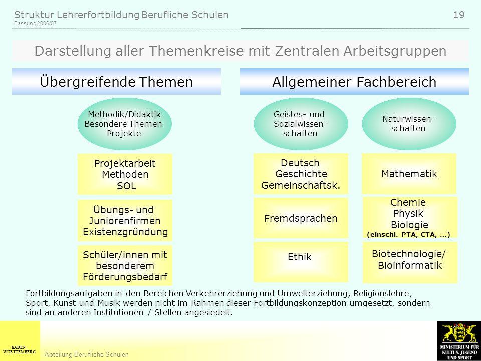 BADEN- WÜRTTEMBERG Abteilung Berufliche Schulen Fassung 2006/07 Struktur Lehrerfortbildung Berufliche Schulen 19 Übergreifende Themen Darstellung alle