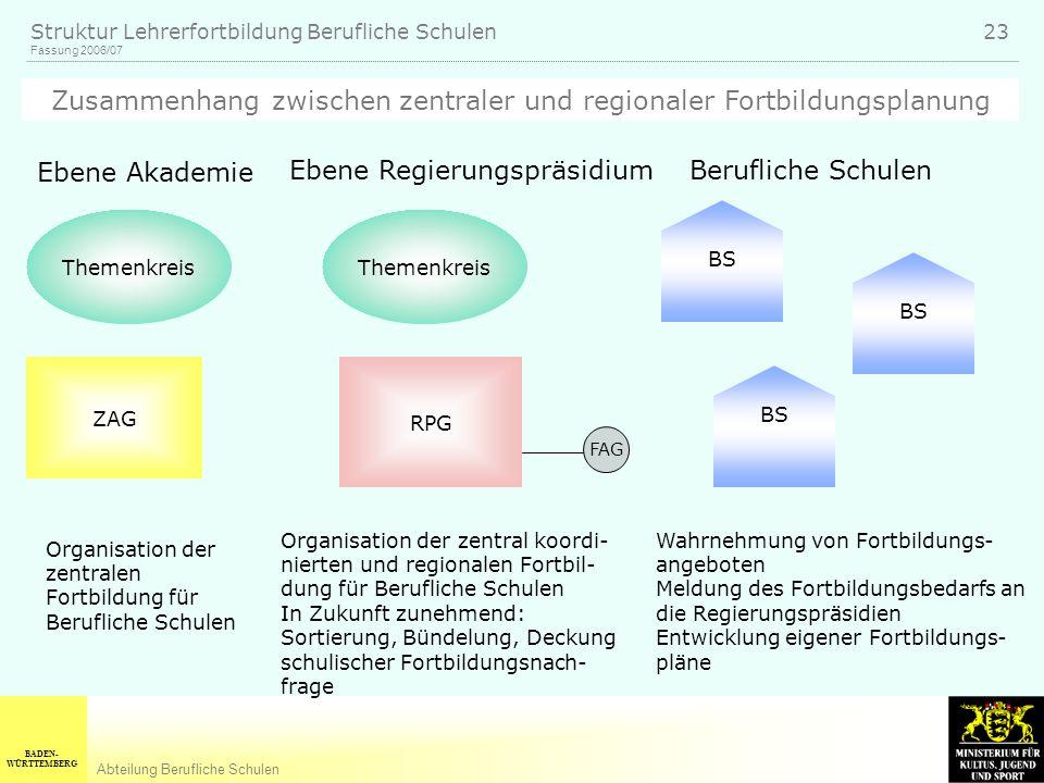 BADEN- WÜRTTEMBERG Abteilung Berufliche Schulen Fassung 2006/07 Struktur Lehrerfortbildung Berufliche Schulen 23 Themenkreis Ebene Akademie Ebene Regi