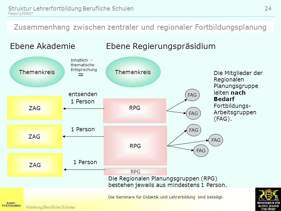 BADEN- WÜRTTEMBERG Abteilung Berufliche Schulen Fassung 2006/07 Struktur Lehrerfortbildung Berufliche Schulen 24 Themenkreis ZAG FAG Ebene AkademieEbe