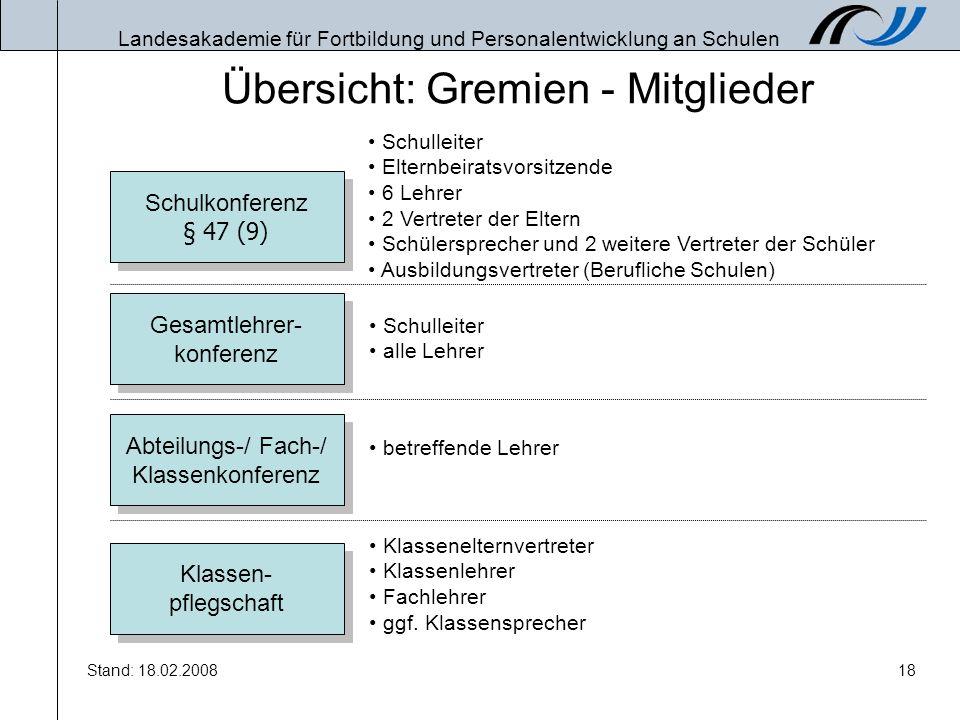 Landesakademie für Fortbildung und Personalentwicklung an Schulen Stand: 18.02.200818 Übersicht: Gremien - Mitglieder Schulkonferenz § 47 (9) Gesamtle