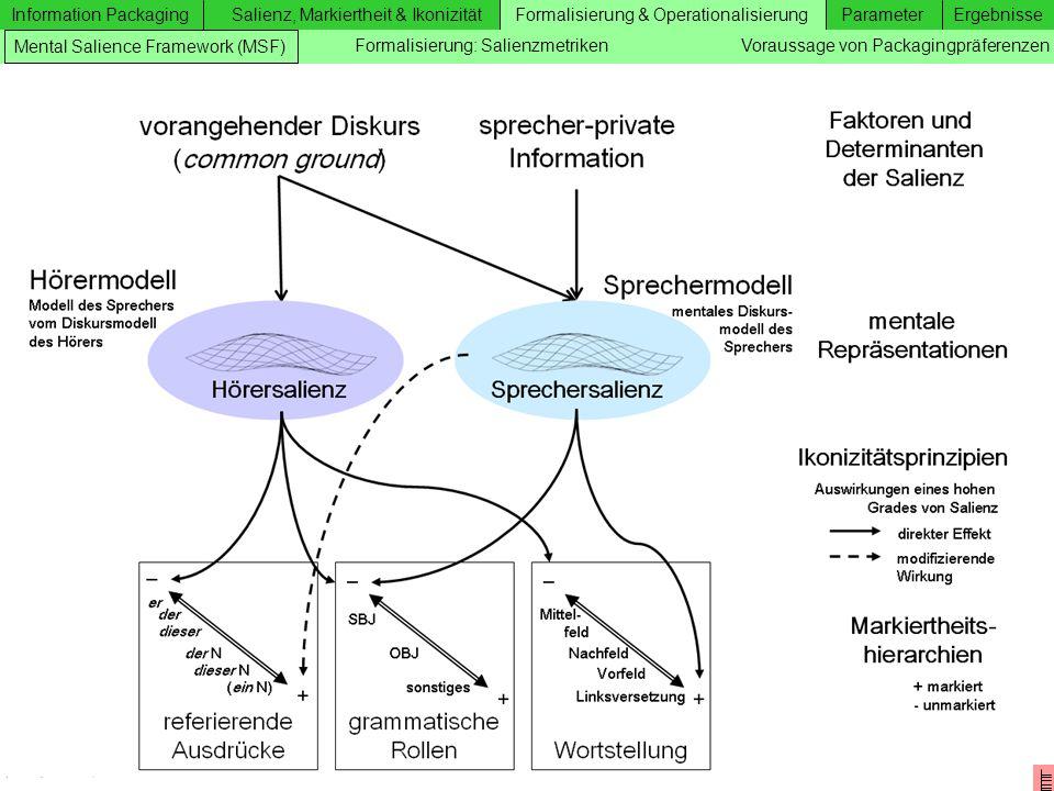 Information Packaging Salienz, Markiertheit & IkonizitätFormalisierung & OperationalisierungParameterErgebnisse Zusätzliche Folien Formalisierung & Op