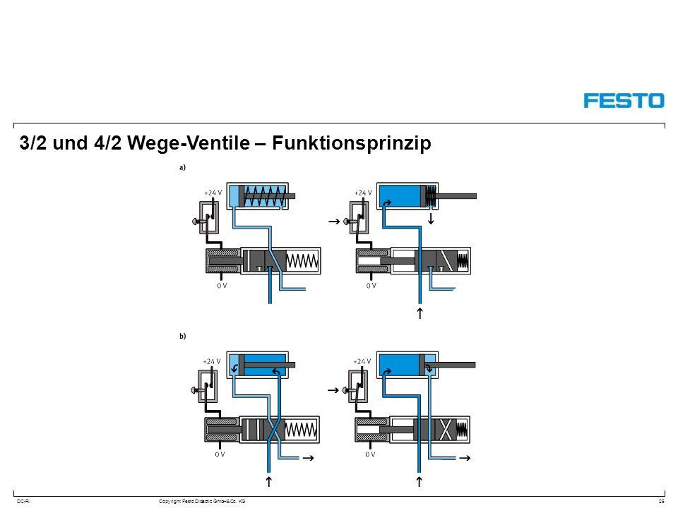 DC-R/Copyright Festo Didactic GmbH&Co. KG 3/2 und 4/2 Wege-Ventile – Funktionsprinzip 25
