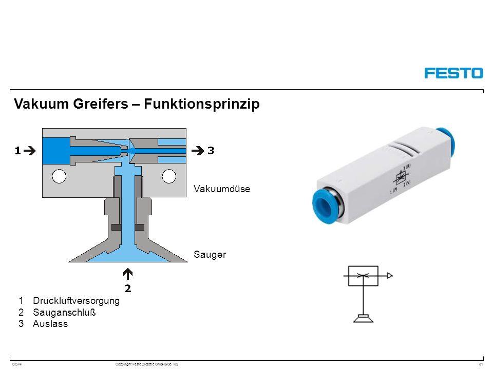 DC-R/Copyright Festo Didactic GmbH&Co. KG Vakuum Greifers – Funktionsprinzip 31 1Druckluftversorgung 2Sauganschluß 3Auslass Vakuumdüse Sauger