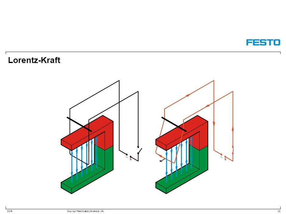 DC-R/Copyright Festo Didactic GmbH&Co. KG Lorentz-Kraft 33