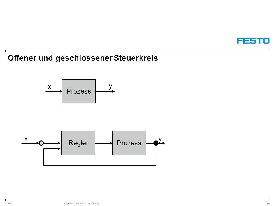 DC-R/Copyright Festo Didactic GmbH&Co. KG Offener und geschlossener Steuerkreis 38 x y Prozess Regler xy