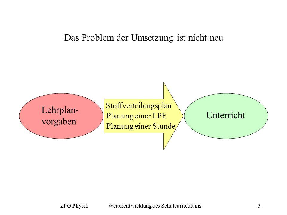 ZPG Physik Weiterentwicklung des Schulcurriculums-3- Das Problem der Umsetzung ist nicht neu Lehrplan- vorgaben Unterricht Stoffverteilungsplan Planun