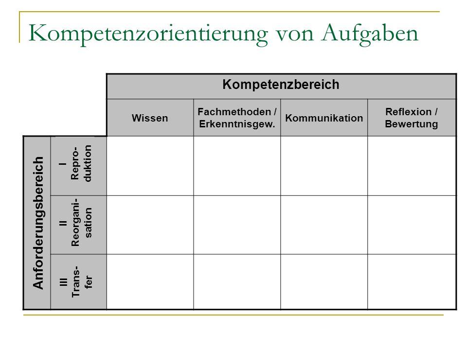Kompetenzorientierung von Aufgaben Kompetenzbereich Wissen Fachmethoden / Erkenntnisgew. Kommunikation Reflexion / Bewertung Anforderungsbereich III T