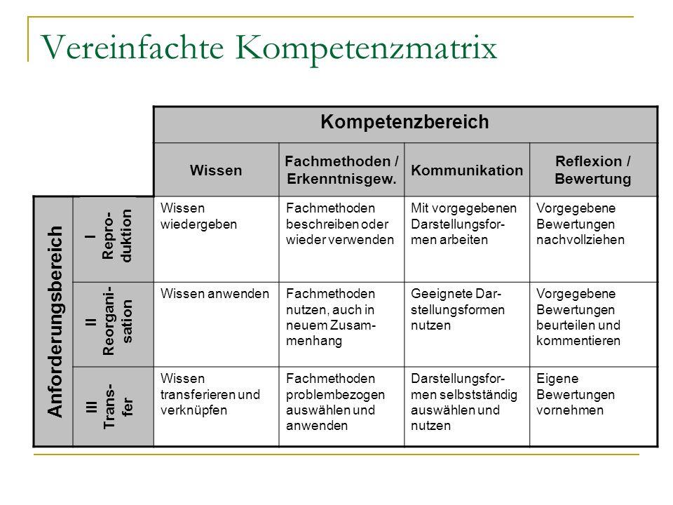 Vereinfachte Kompetenzmatrix Kompetenzbereich Wissen Fachmethoden / Erkenntnisgew. Kommunikation Reflexion / Bewertung Wissen wiedergeben Fachmethoden