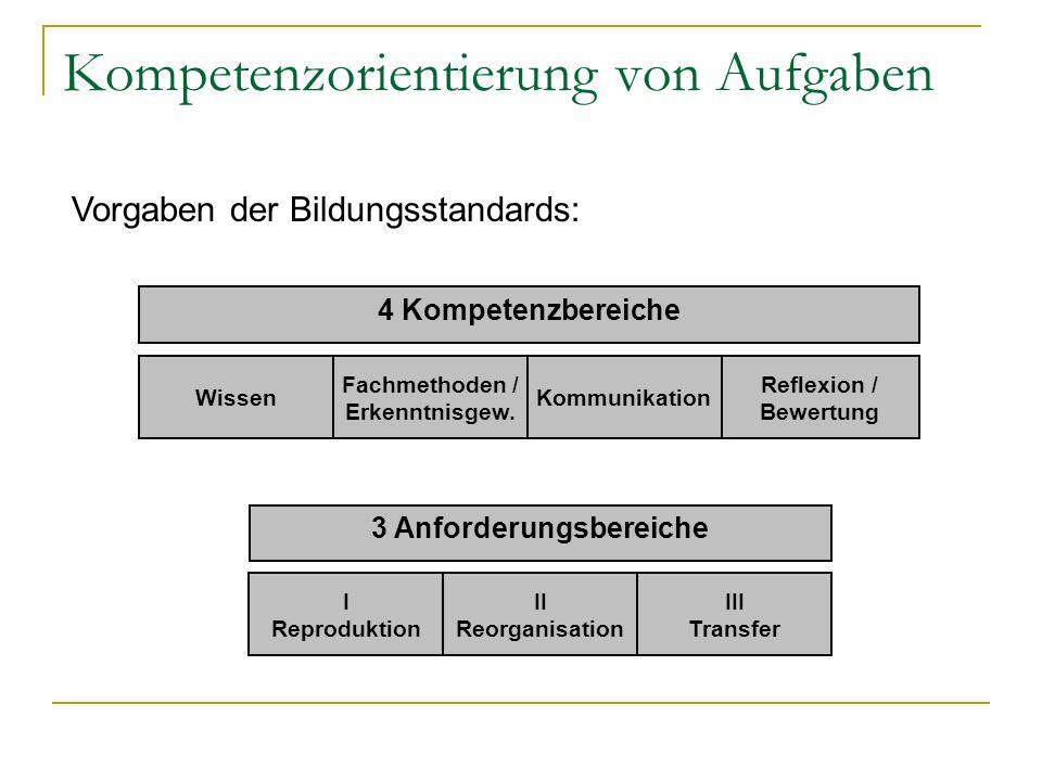 Kompetenzorientierung von Aufgaben 4 Kompetenzbereiche Wissen Reflexion / Bewertung Kommunikation Fachmethoden / Erkenntnisgew. Vorgaben der Bildungss