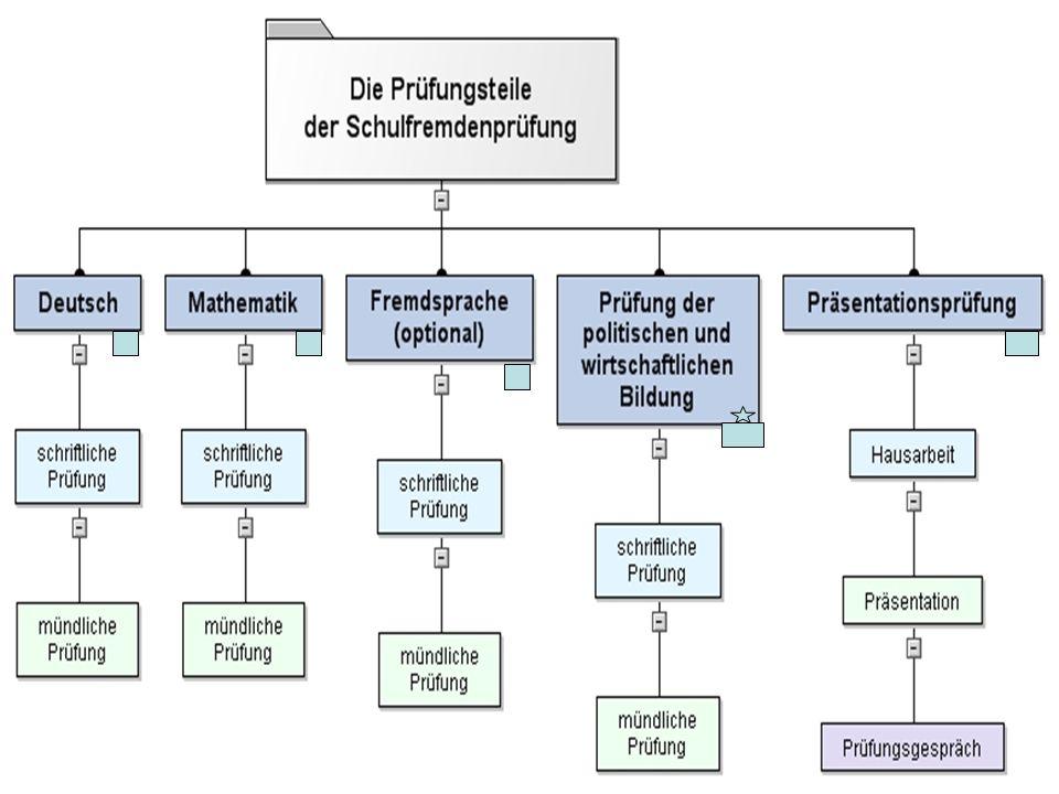 Übersicht über Rahmenbedingungen und Bewertung Prüfungsteil Deutsch Art der PrüfungDauer Gewichtung Zentrale schriftliche Prüfung I.