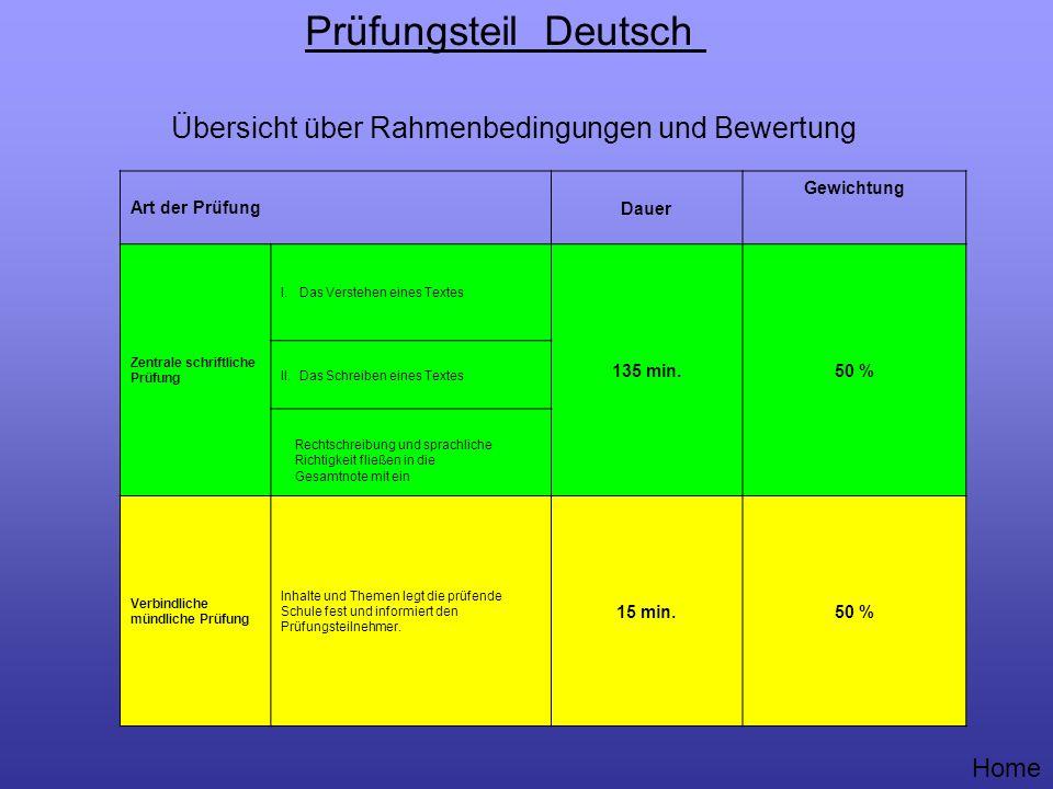 Übersicht über Rahmenbedingungen und Bewertung Prüfungsteil Deutsch Art der PrüfungDauer Gewichtung Zentrale schriftliche Prüfung I. Das Verstehen ein