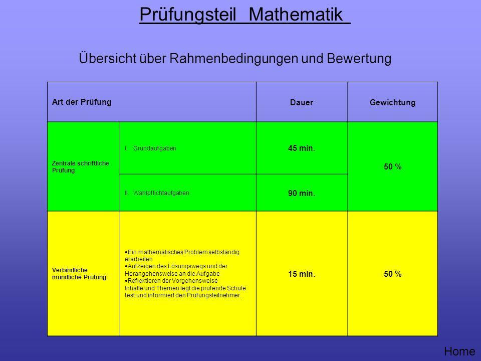 Prüfungsteil Mathematik Übersicht über Rahmenbedingungen und Bewertung Art der PrüfungDauerGewichtung Zentrale schriftliche Prüfung I. Grundaufgaben 4
