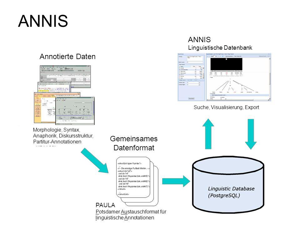 ANNIS Annotierte Daten Morphologie, Syntax, Anaphorik, Diskursstruktur, Partitur-Annotationen Gemeinsames Datenformat ANNIS Linguistische Datenbank Su