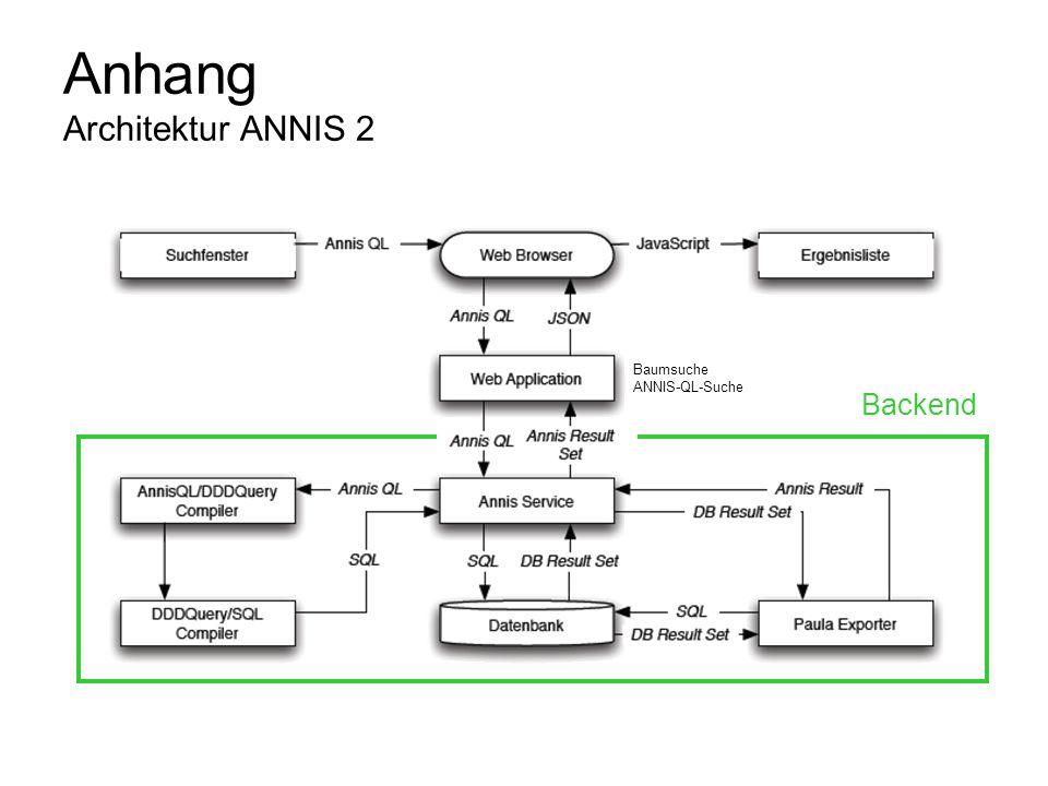 Anhang Architektur ANNIS 2 Backend Baumsuche ANNIS-QL-Suche