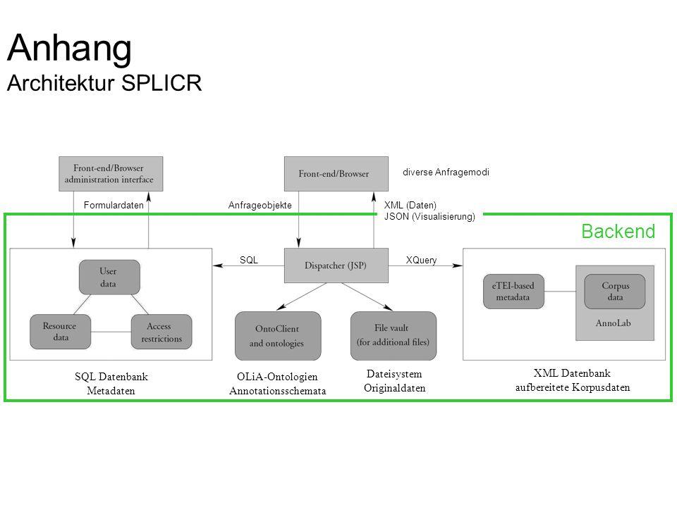 Anhang Architektur SPLICR SQL Datenbank Metadaten XML Datenbank aufbereitete Korpusdaten XQuerySQL Dateisystem Originaldaten OLiA-Ontologien Annotatio