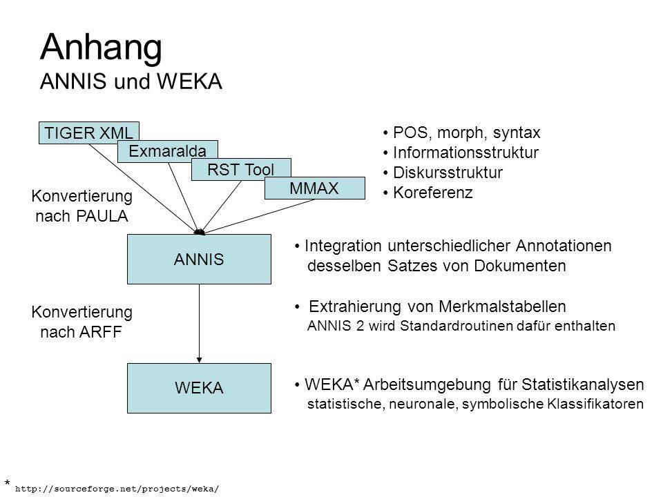 Anhang ANNIS und WEKA ANNIS TIGER XML Exmaralda RST Tool MMAX POS, morph, syntax Informationsstruktur Diskursstruktur Koreferenz Konvertierung nach PA