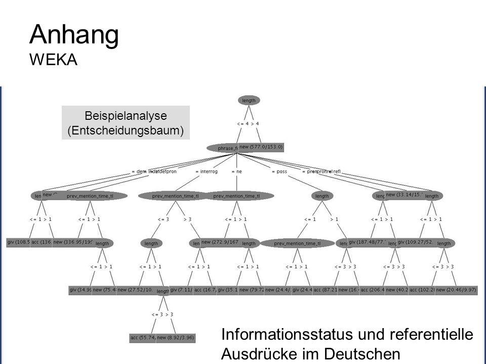 Anhang WEKA Beispielanalyse (Entscheidungsbaum) Informationsstatus und referentielle Ausdrücke im Deutschen (Potsdamer Kommentarkorpus)