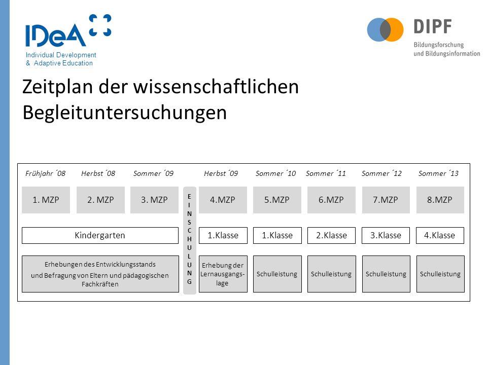Individual Development & Adaptive Education 888 Zeitplan der wissenschaftlichen Begleituntersuchungen 1. MZP Kindergarten 2. MZP3. MZP4.MZP 1.Klasse 5