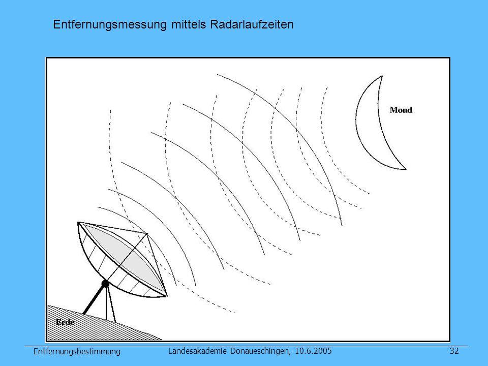 Entfernungsbestimmung Landesakademie Donaueschingen, 10.6.200532 Entfernungsmessung mittels Radarlaufzeiten