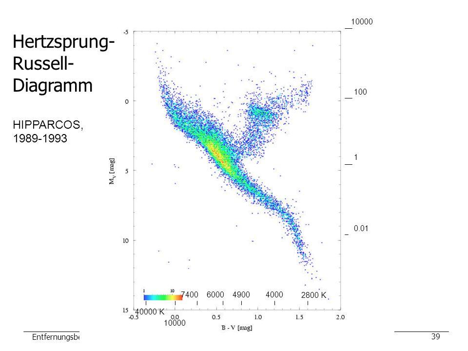 Entfernungsbestimmung Landesakademie Donaueschingen, 10.6.200539 1 100 10000 0.01 0.0001 2800 K 400049006000 10000 7400 40000 K Hertzsprung- Russell-