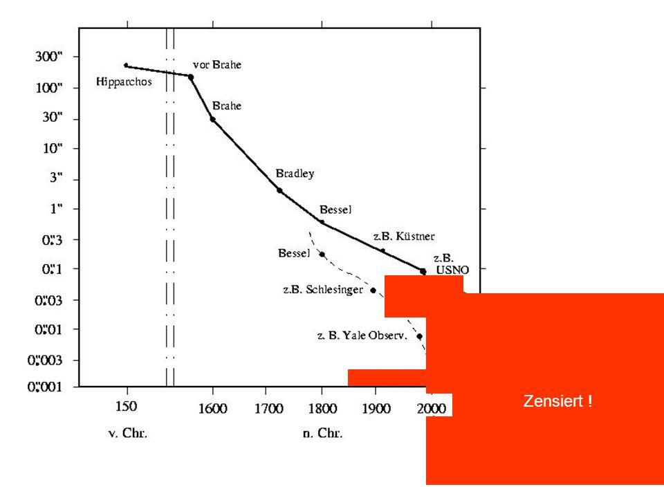 Entfernungsbestimmung Landesakademie Donaueschingen, 10.6.200540 Zensiert ! Geschichte der astrometrischen Messgenauigkeit