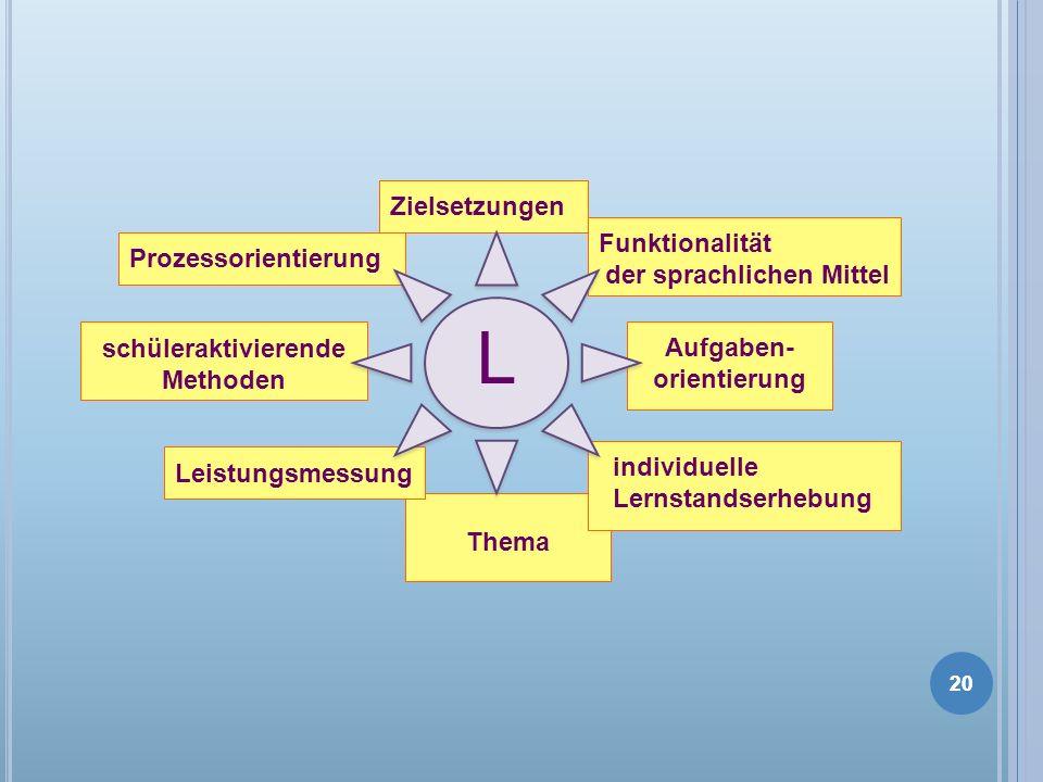 20 Thema Leistungsmessung schüleraktivierende Methoden Prozessorientierung individuelle Lernstandserhebung Zielsetzungen Funktionalität der sprachlich
