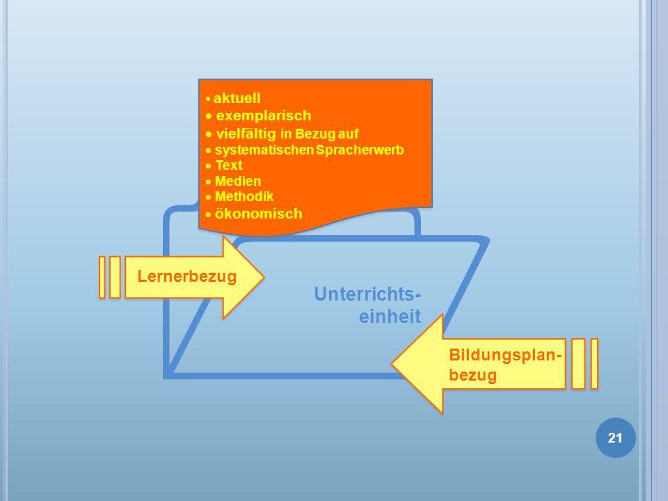 Unterrichts- einheit Lernerbezug Bildungsplan- bezug aktuell exemplarisch vielfältig in Bezug auf systematischen Spracherwerb Text Medien Methodik öko