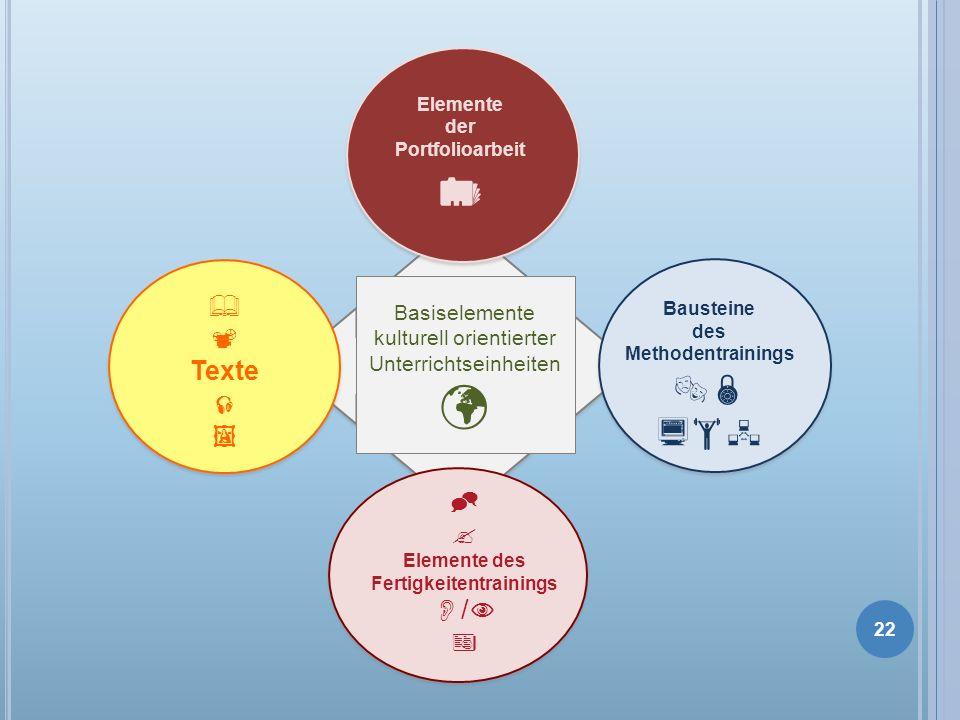 Basiselemente kulturell orientierter Unterrichtseinheiten Elemente des Fertigkeitentrainings / Texte Bausteine des Methodentrainings Elemente der Port
