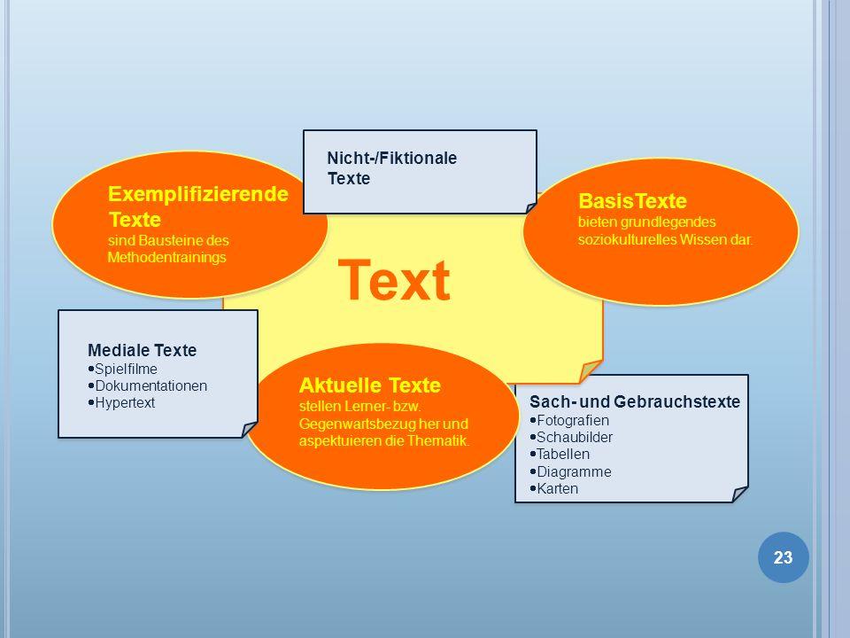 Sach- und Gebrauchstexte Fotografien Schaubilder Tabellen Diagramme Karten Text Exemplifizierende Texte sind Bausteine des Methodentrainings BasisText