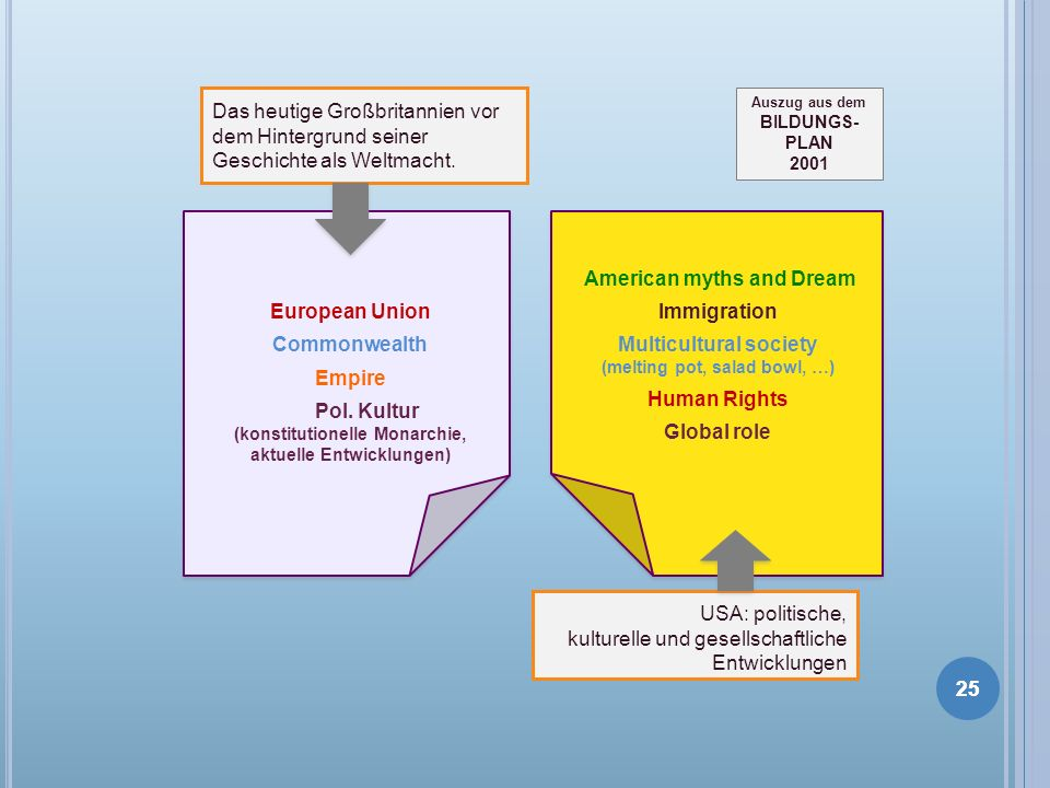 25 European Union Commonwealth Empire Pol. Kultur (konstitutionelle Monarchie, aktuelle Entwicklungen) American myths and Dream Immigration Multicultu