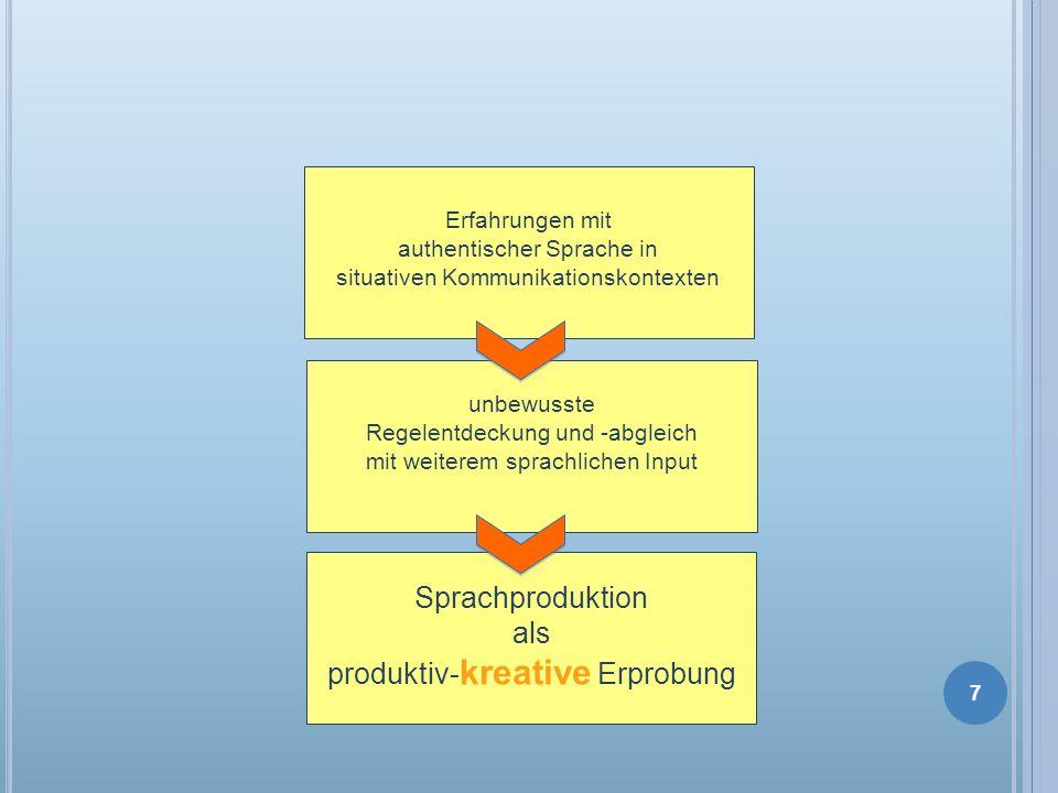 Erfahrungen mit authentischer Sprache in situativen Kommunikationskontexten unbewusste Regelentdeckung und -abgleich mit weiterem sprachlichen Input S