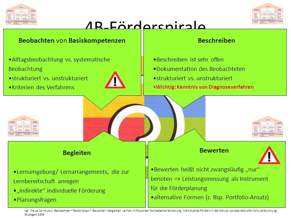 4B-Förderspirale vgl : Neue Lernkultur. Beobachten – Beschreiben – Bewerten – Begleiten. Lernen im Fokus der Kompetenzorientierung. Individuelles Förd