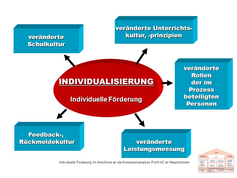 veränderte Unterrichts- kultur, -prinzipien Individuelle Förderung im Anschluss an die Kompetenzanalyse Profil AC an Hauptschulen INDIVIDUALISIERUNG I