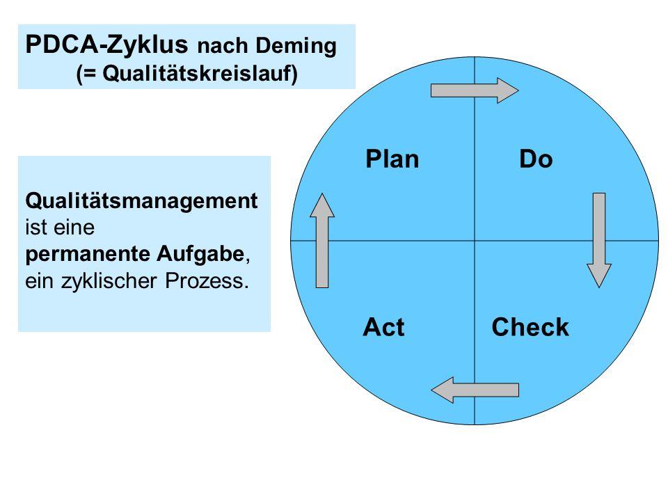 Act Plan Check Do Qualitätsmanagement ist eine permanente Aufgabe, ein zyklischer Prozess. PDCA-Zyklus nach Deming (= Qualitätskreislauf)