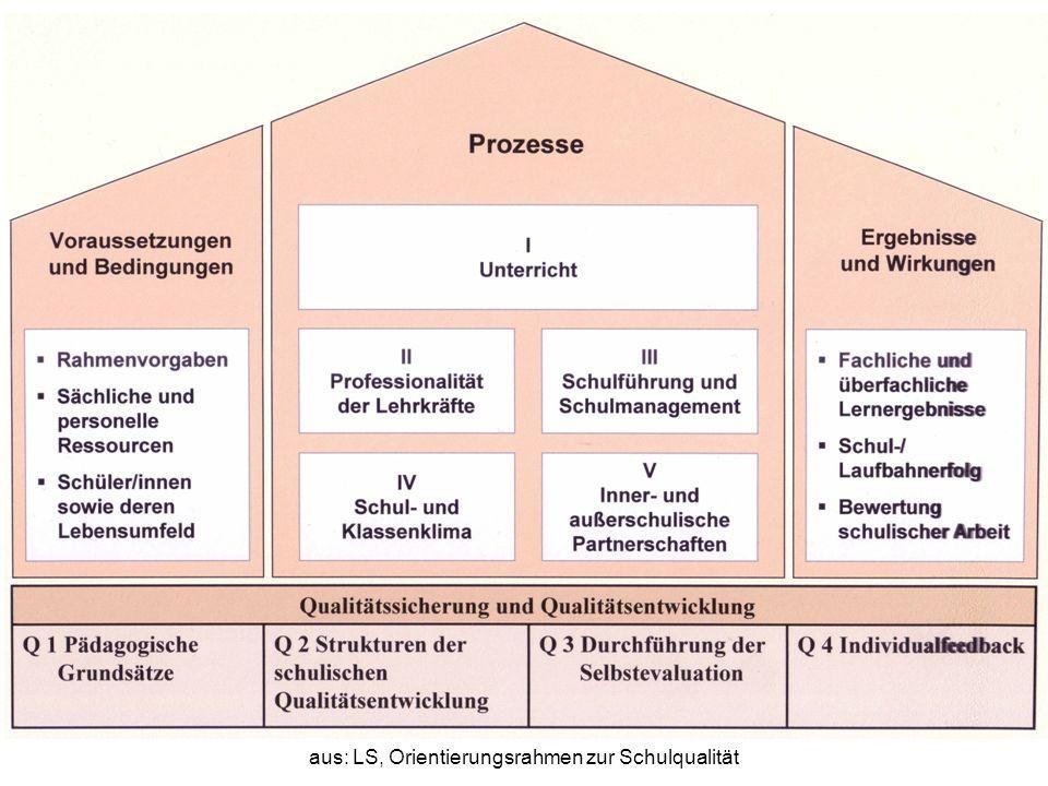 aus: LS, Orientierungsrahmen zur Schulqualität