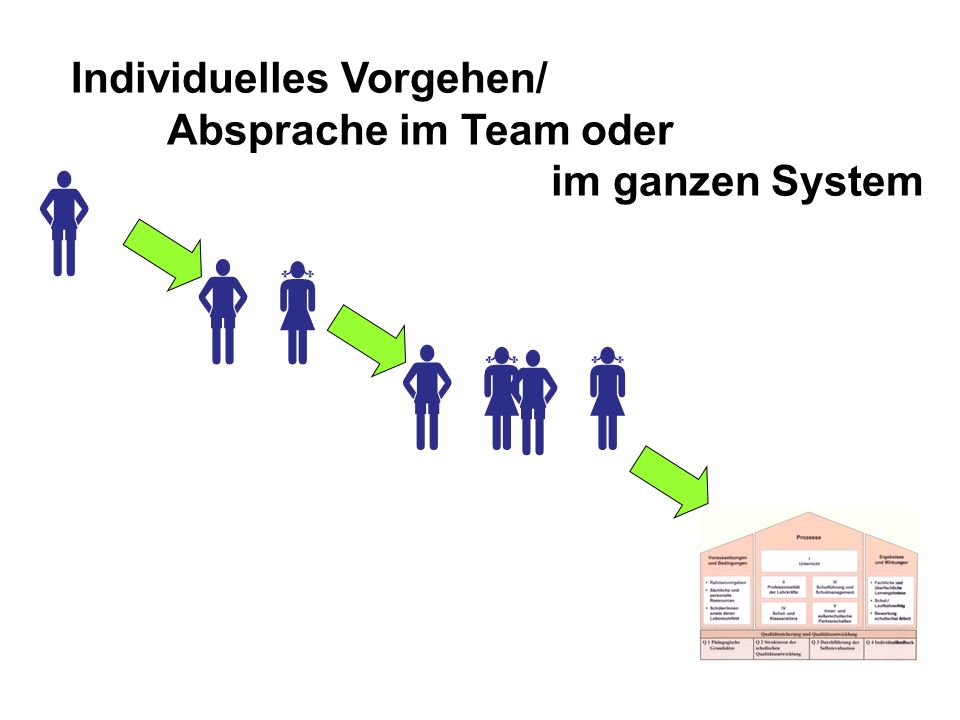 Individuelles Vorgehen/ Absprache im Team oder im ganzen System