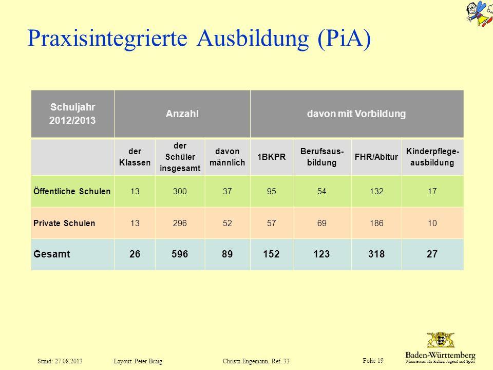 Ministerium für Kultus, Jugend und Sport Folie 19 Layout: Peter Braig Stand: 27.08.2013Christa Engemann, Ref. 33 Praxisintegrierte Ausbildung (PiA) Sc