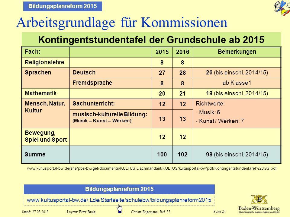 Ministerium für Kultus, Jugend und Sport Folie 24 Layout: Peter Braig Stand: 27.08.2013Christa Engemann, Ref. 33 Arbeitsgrundlage für Kommissionen Fac
