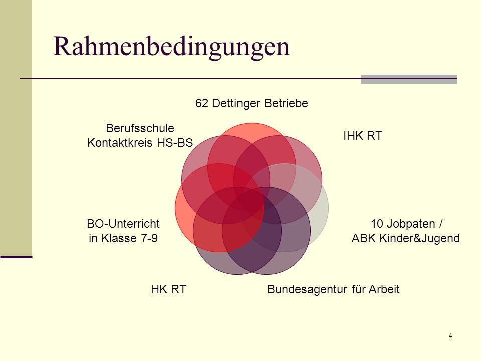 Rahmenbedingungen 62 Dettinger Betriebe IHK RT 10 Jobpaten / ABK Kinder&Jugend Bundesagentur für ArbeitHK RT BO-Unterricht in Klasse 7-9 Berufsschule