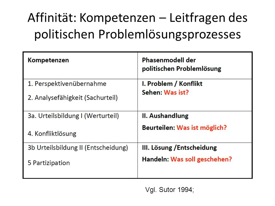 Affinität: Kompetenzen – Leitfragen des politischen Problemlösungsprozesses Vgl. Sutor 1994;