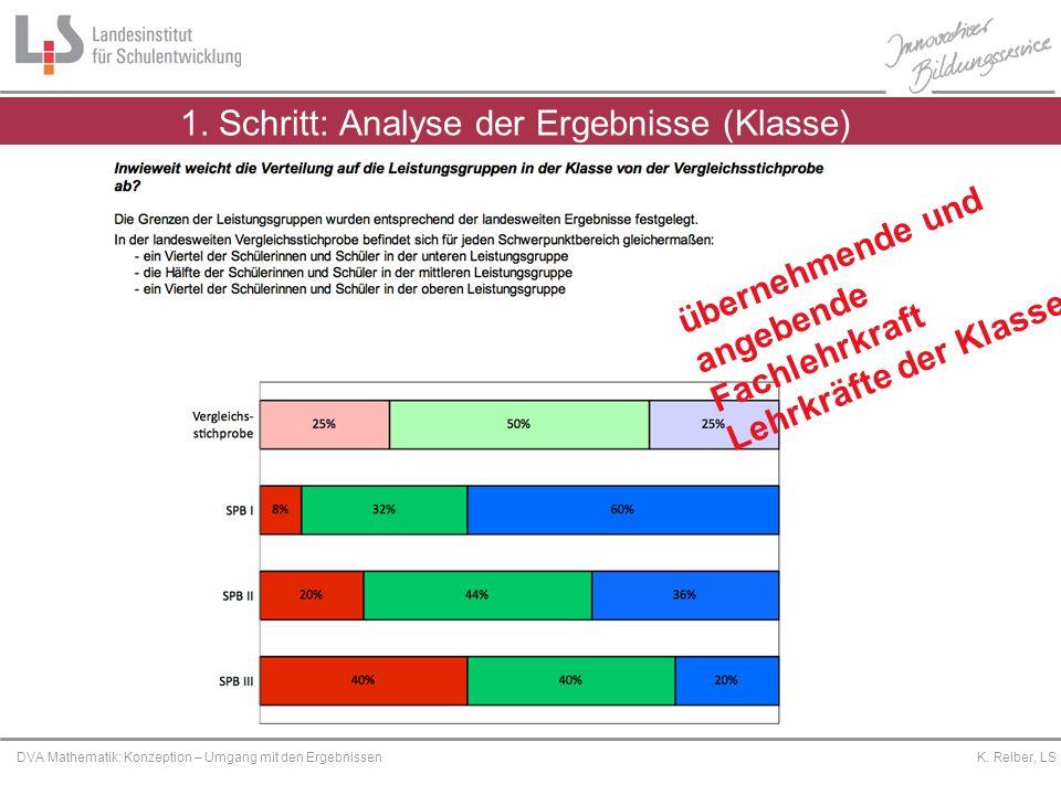 Platzhalter DVA Mathematik: Konzeption – Umgang mit den Ergebnissen K. Reiber, LS übernehmende und angebende Fachlehrkraft Lehrkräfte der Klasse 1. Sc