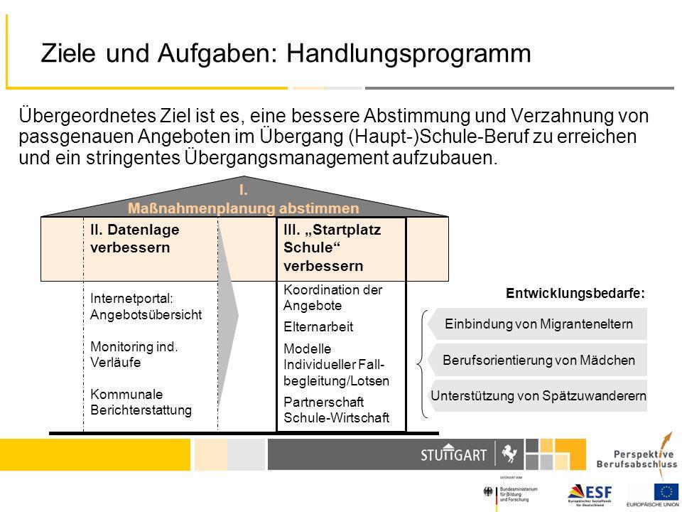 Ziele und Aufgaben: Handlungsprogramm I. Maßnahmenplanung abstimmen II. Datenlage verbessern Internetportal: Angebotsübersicht Monitoring ind. Verläuf