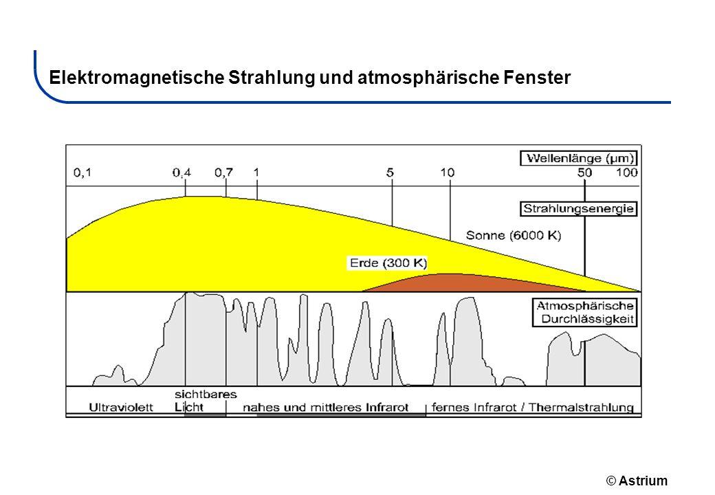 © Astrium Elektromagnetische Strahlung und atmosphärische Fenster