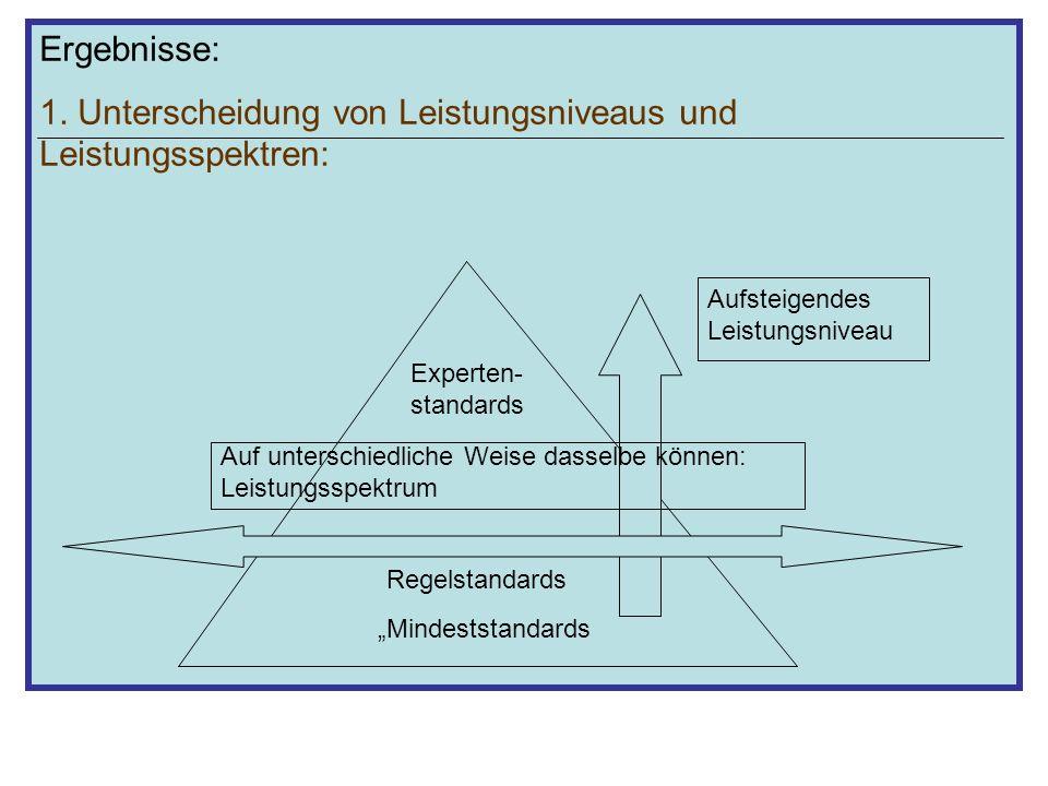 Ergebnisse: 1. Unterscheidung von Leistungsniveaus und Leistungsspektren: Mindeststandards Regelstandards Experten- standards Aufsteigendes Leistungsn