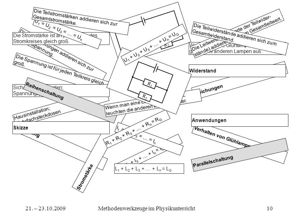 21. – 23.10.2009Methodenwerkzeuge im Physikunterricht10 Die Teilspannungen addieren sich zur Gesamtspannung. Die Stromstärke ist an jeder Stelle des S