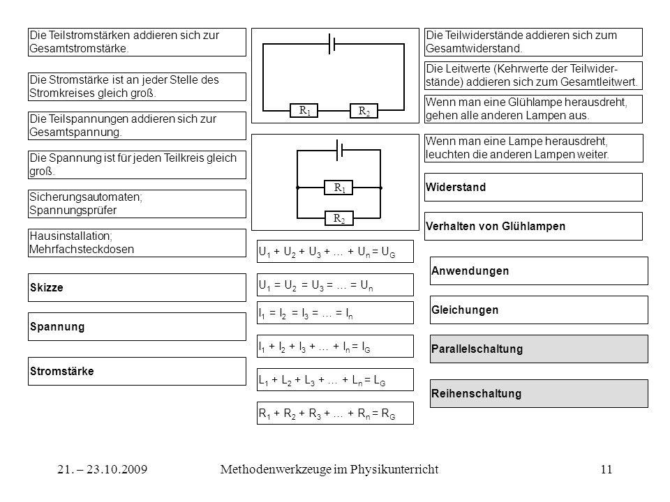 21. – 23.10.2009Methodenwerkzeuge im Physikunterricht11 Die Teilspannungen addieren sich zur Gesamtspannung. Die Stromstärke ist an jeder Stelle des S